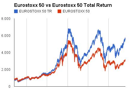 Rentabilidad Eurostoxx50 con dividendos retorno total