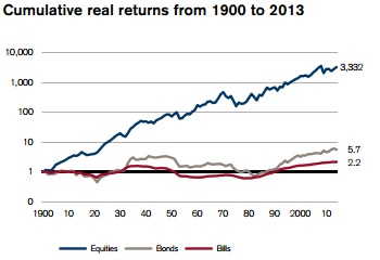 Rentabilidad bolsa australiana desde 1990