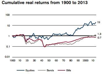 Rebtabilidad bolsa belga desde 1900