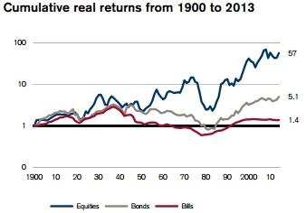 Rentabilidad de la bolsa española desde 1990