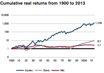 Rentabilidad bolsa estados unidos desde 1990