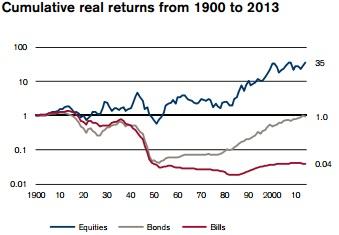 Bolsa de Francia desde 1900 rentabilidad