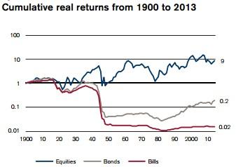 Rentabilidad Bolsa de Italia desde 1900