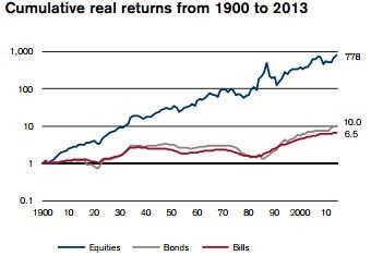 Rentabilidad Bolsa Nueza Zelanda desde 1990