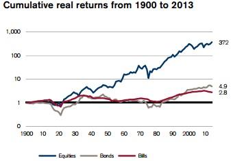 Rentabilidad Bolsa de Londres desde 1990