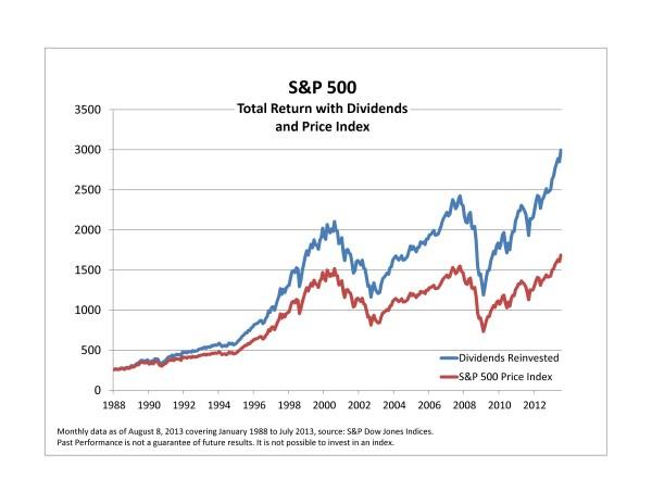 Rentabilidad reinviritendo dividendos e el SP500