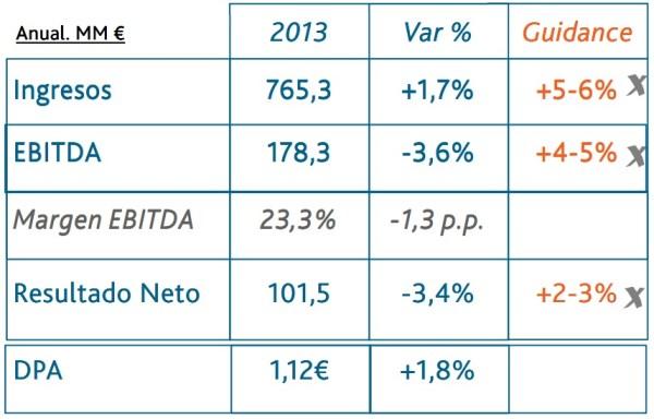 Inversión en Viscofan en 2014 y resultados 2013