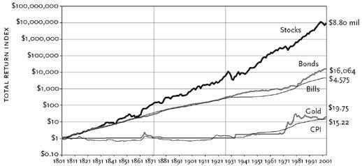comparación rentabilidad en bolsa y depósitos