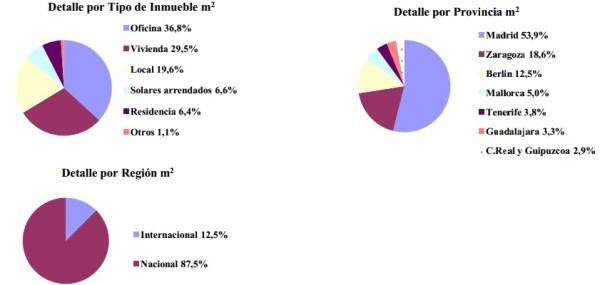 Inversiones en Bolsa SOCIMI Entrecampos cuatro