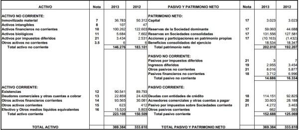 análisis fundamental e inversiones de las acciones de Barón de Ley