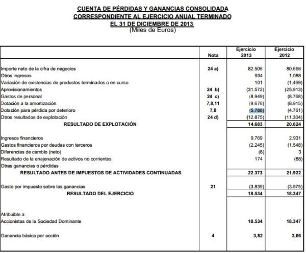 Beneficios e inversiones 2013 Barón de Ley
