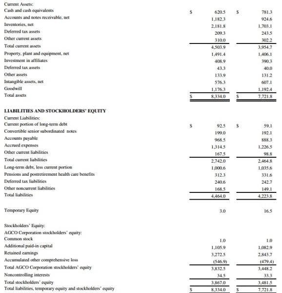 Balance AGCO inversión en tractores