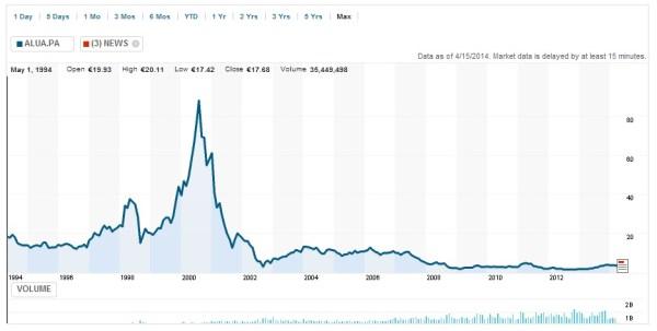 cotización alcatel en Bolsa