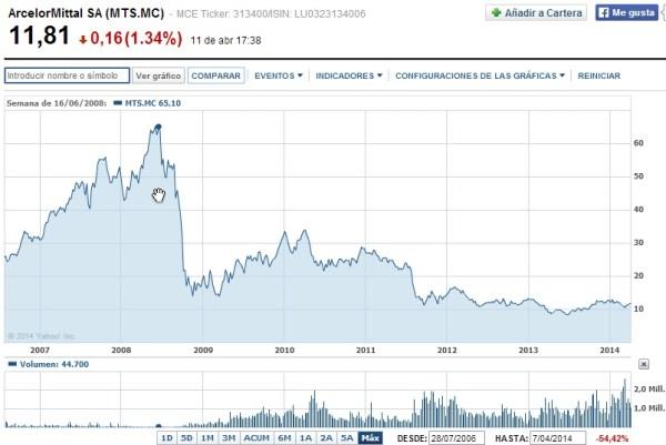 cotización en Bolsa de Arcelor Mittal y acciones