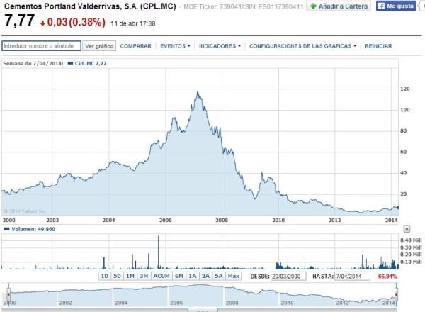 cotización acciones cementos portland. burbuja inmobiliaria y crisis