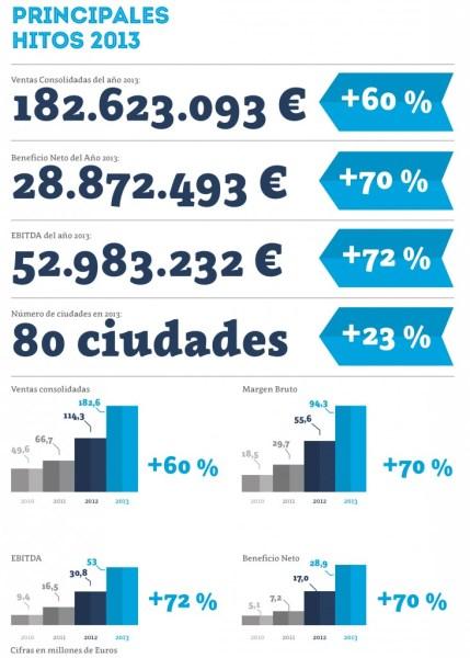 Resultados Gowex en 2013 crecimiento de beneficios