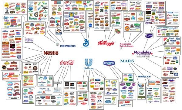inversión marcas alimentación