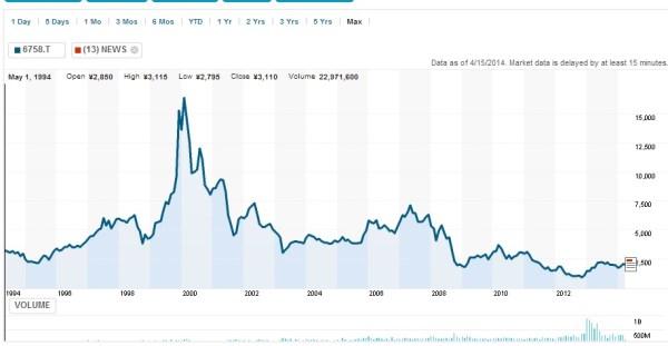 cotización de Sony en Bolsa