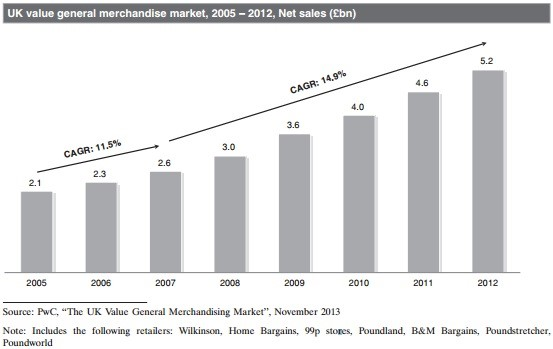 comprar acciones crecimiento como poundland