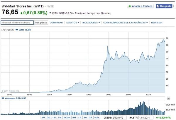 cotización acciones de walmart en Bolsa en el año 2014