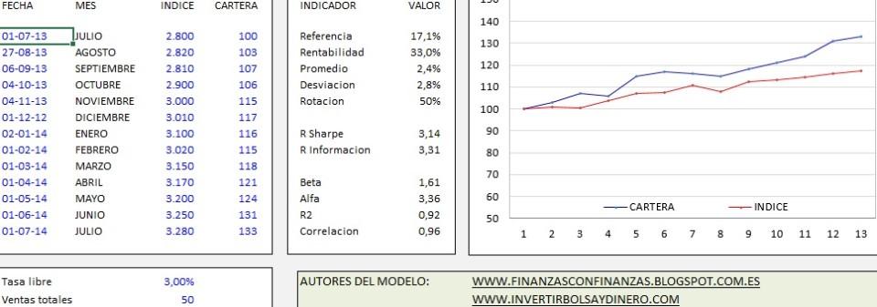 Excel para calcular la rentabilidad de mi cartera de acciones