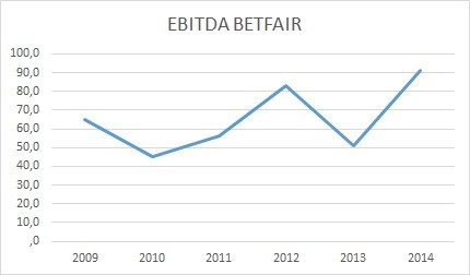 EBITDA y beneficios Betfair
