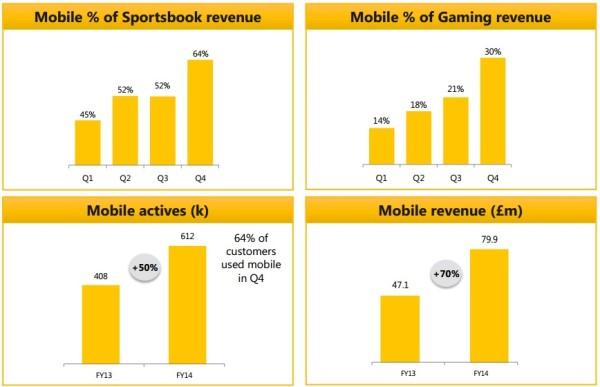 uso teléfono móvil para apostar online