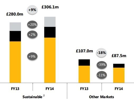 inversiones e ingresos de betfair por países