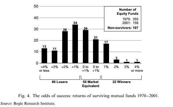mejores y peores fondos de inversión a largo plazo