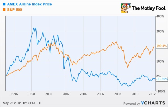 comparación de la rentabilidad en Bolsa de las líneas aéreas y los índices
