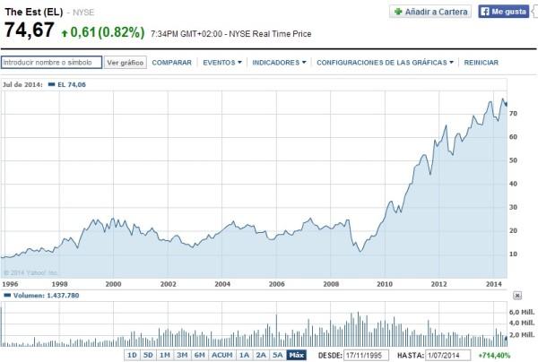 cotizacion en Bolsa de Estee Lauder