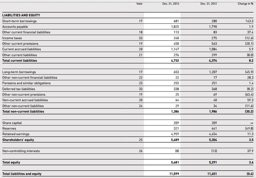 adidas balance deudas y patrimonio neto
