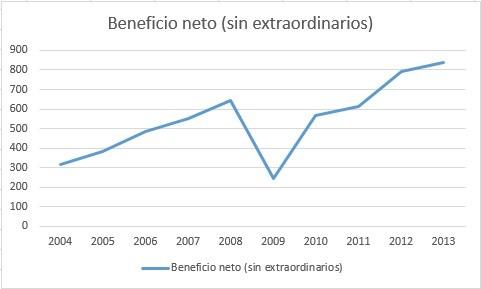 beneficio neto de adidas en millones de euros