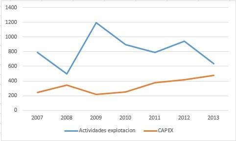 adidas actividades de explotación y capex