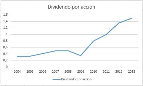 dividendos por acción adidas