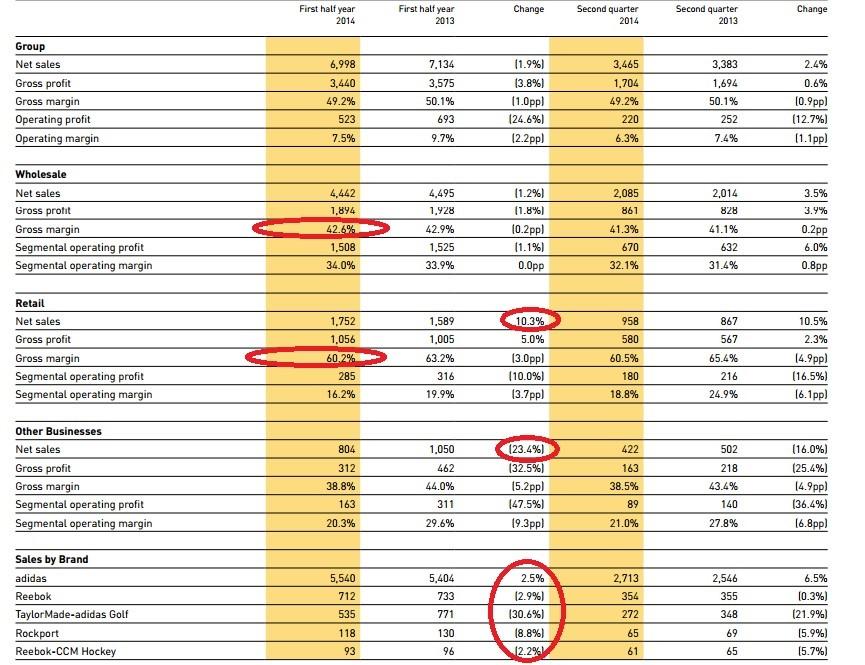 resultados adidas y reebok por areas y marcas