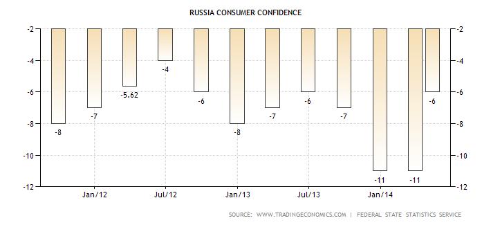 confianza consumidores en Rusia