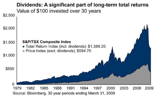 dividendos a largo plazo en bolsa en 2017