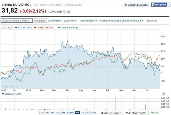 comprar acciones de vidrala en Bolsa de valores