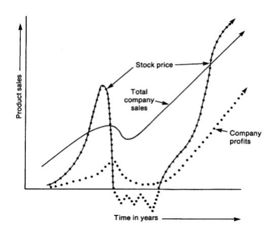gráfico kenneth fisher ventas y cotización
