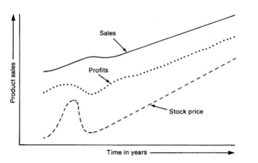 precio acciones turnarounds