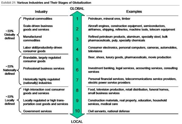 wide moat y ventajas competitivas globales, locales y nacionales