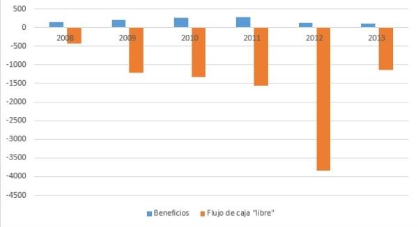 Beneficios contables y flujos de efectivo Abengoa