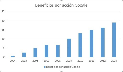 beneficios por acción Google