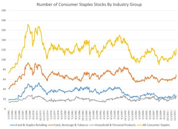 acciones sector consumo