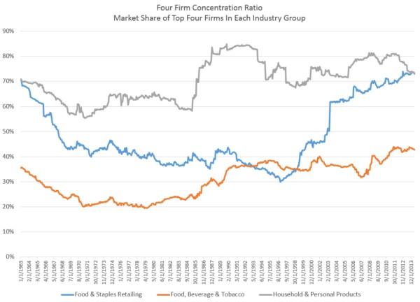 porcentaje de mercado empresas consumo