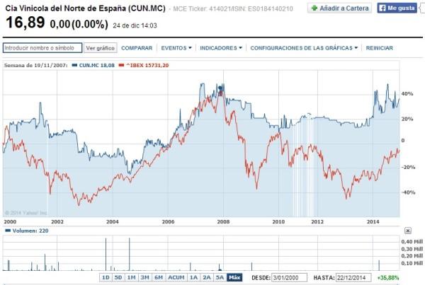 cotización de las acciones cvne yahoo finance