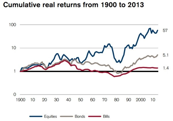 rentabilidad de la bolsa española a largo plazo histórica