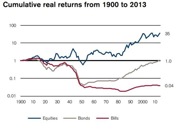 dinero invertido en la bolsa francesa en 1990 hasta hoy