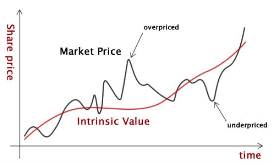 valor intrínseco según mister market